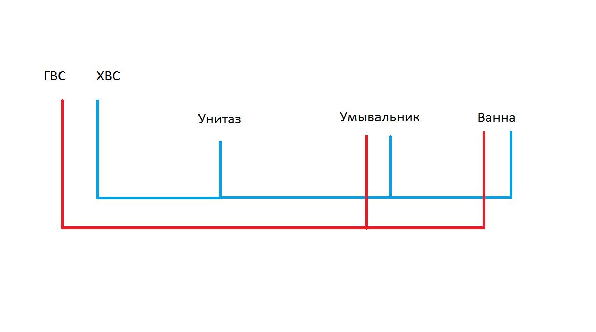 Замена труб в квартире магистральная схема